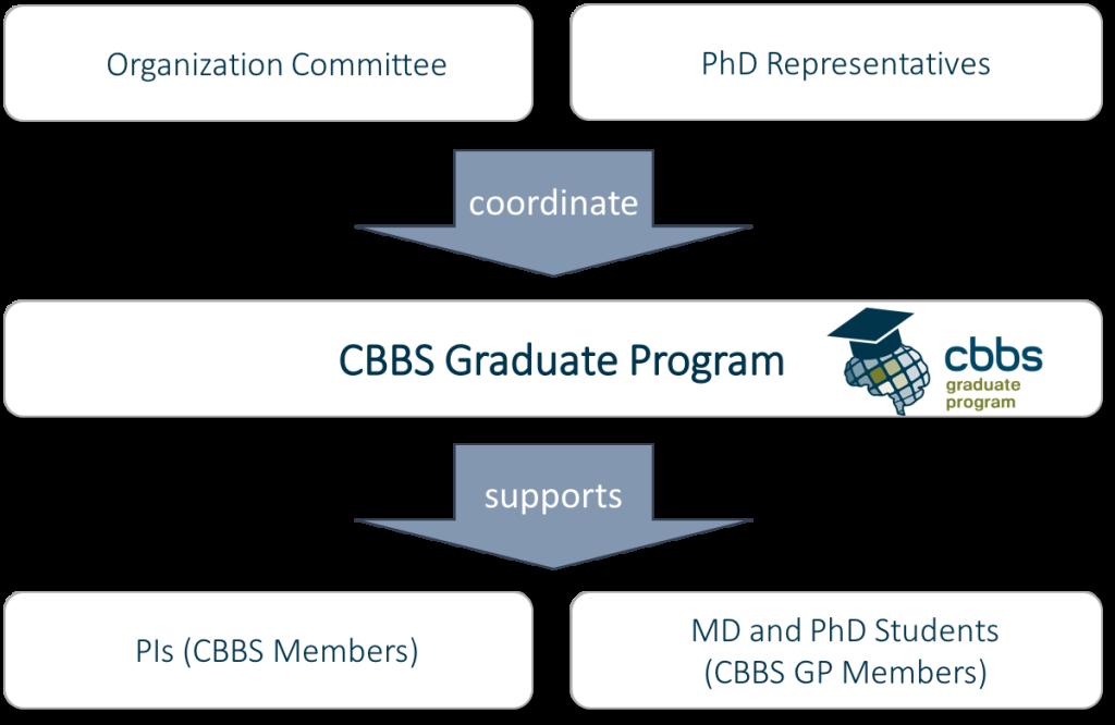 Organization Chart CBBS GP