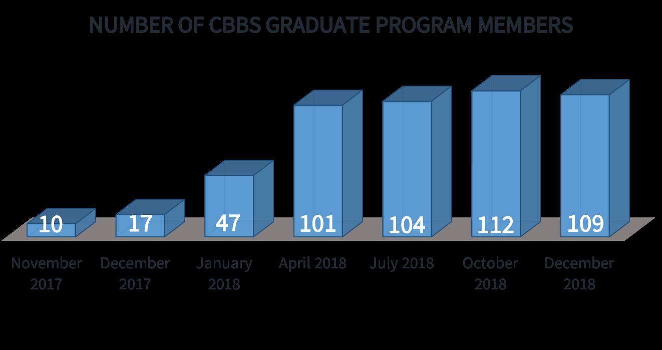 CBBS_Members_Dec_2018